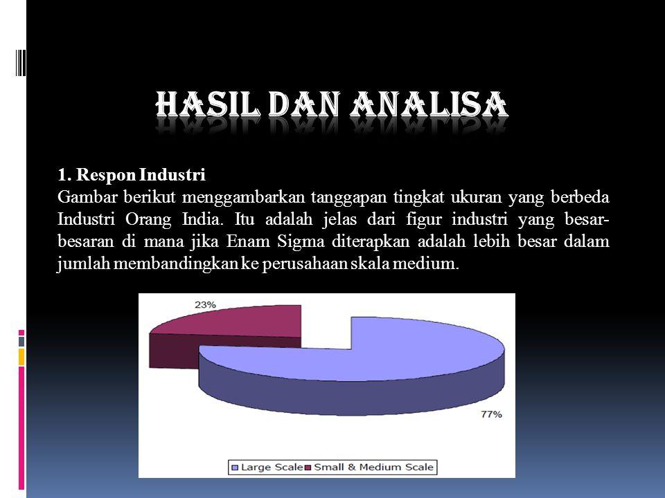 Hasil Dan Analisa 1. Respon Industri