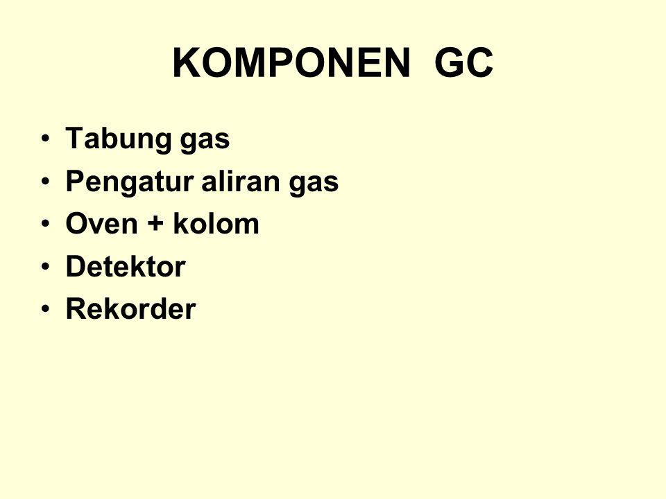 KOMPONEN GC Tabung gas Pengatur aliran gas Oven + kolom Detektor