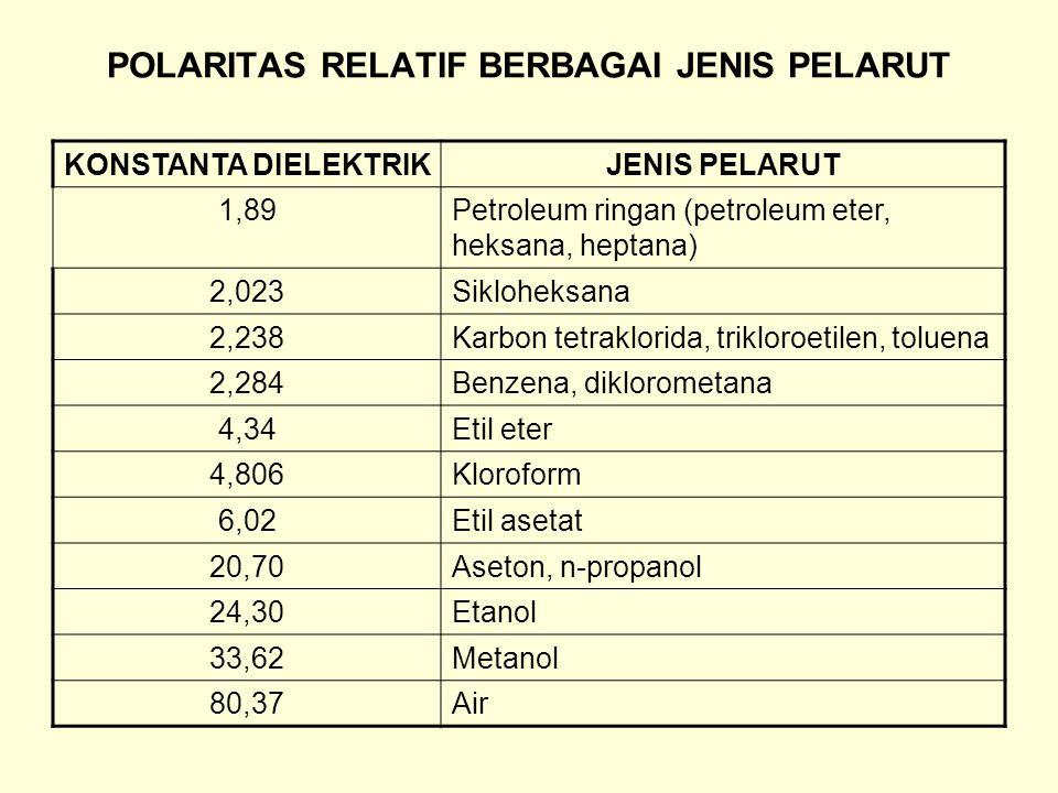POLARITAS RELATIF BERBAGAI JENIS PELARUT