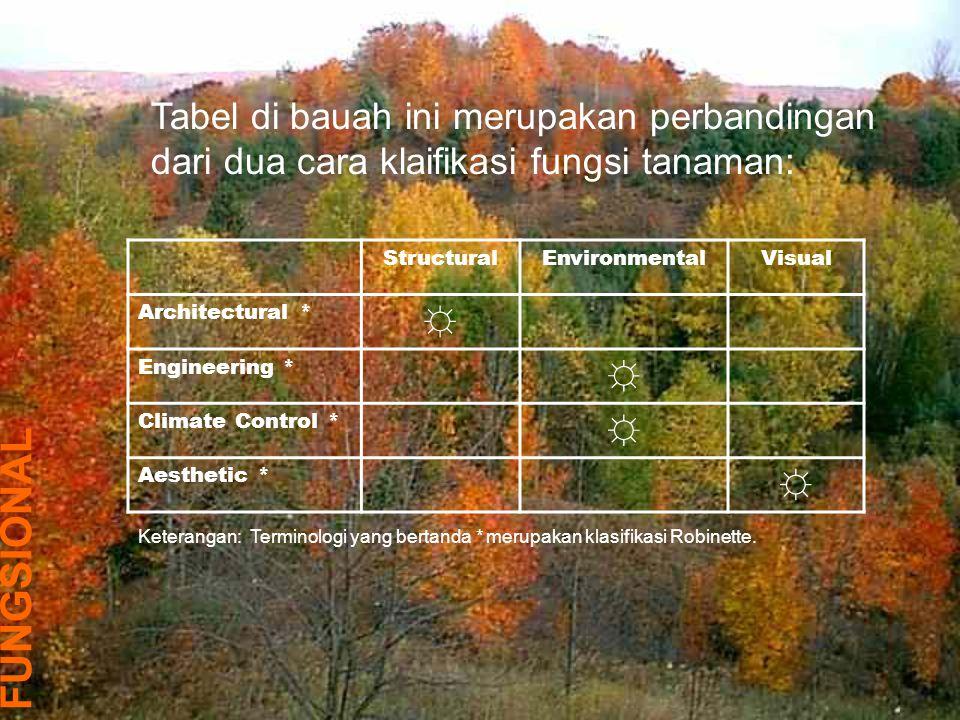 Tabel di bauah ini merupakan perbandingan dari dua cara klaifikasi fungsi tanaman: