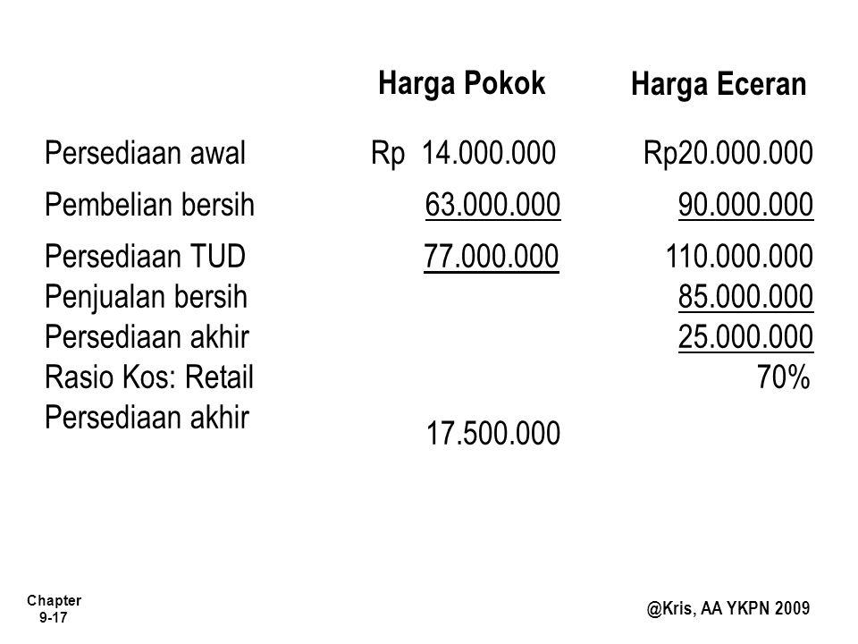 Harga Pokok Harga Eceran. Persediaan awal. Rp 14.000.000. Rp20.000.000. Pembelian bersih. 63.000.000.