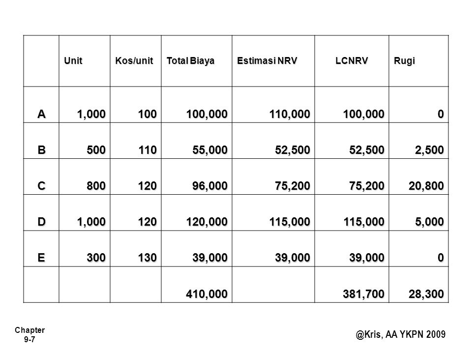 Unit Kos/unit. Total Biaya. Estimasi NRV. LCNRV. Rugi. A. 1,000. 100. 100,000. 110,000. B.