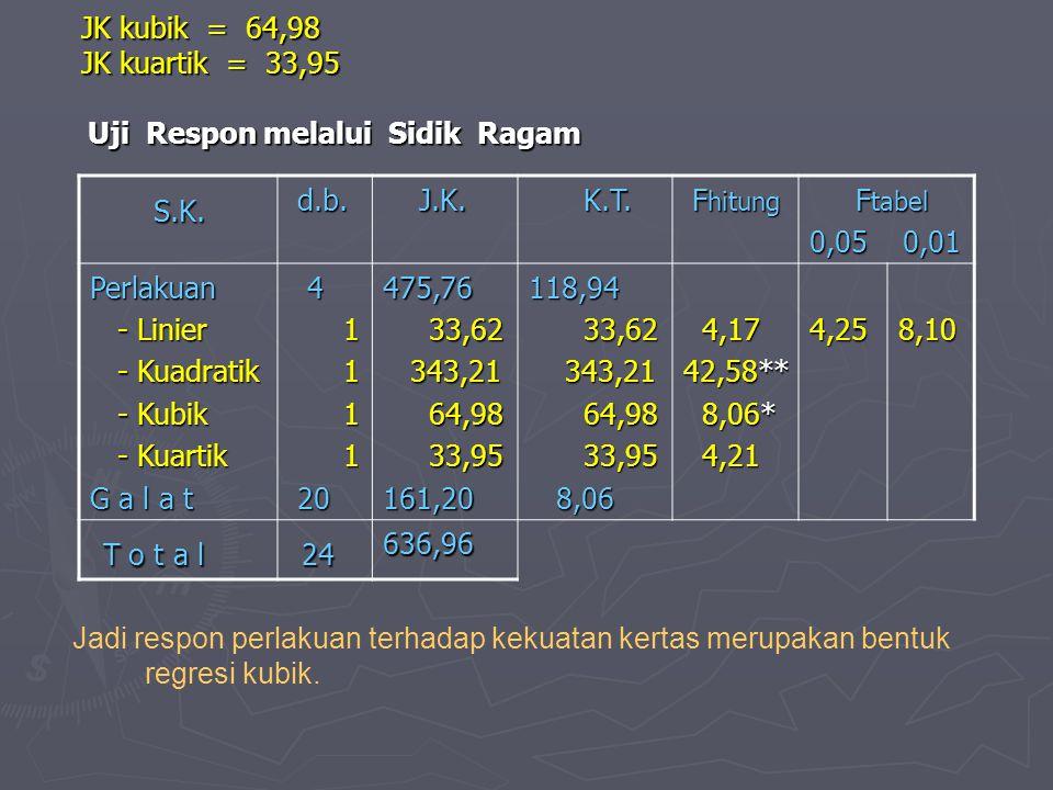JK kubik = 64,98 JK kuartik = 33,95 Uji Respon melalui Sidik Ragam