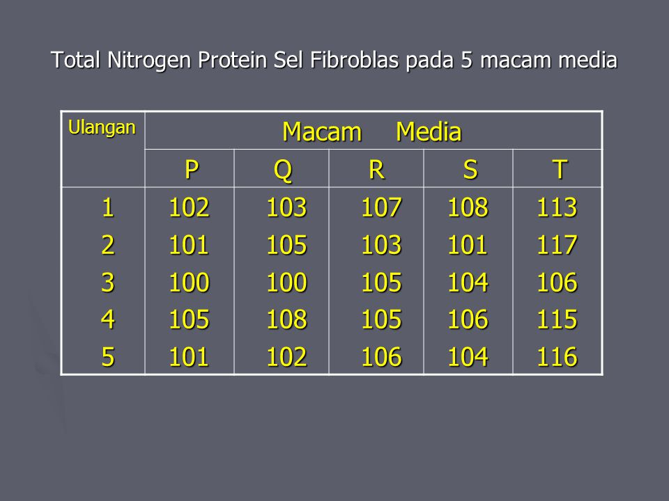 Total Nitrogen Protein Sel Fibroblas pada 5 macam media