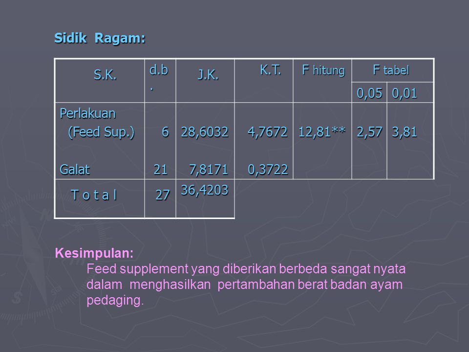 Sidik Ragam: S.K. J.K. T o t a l 27 d.b. K.T. F hitung F tabel 0,05
