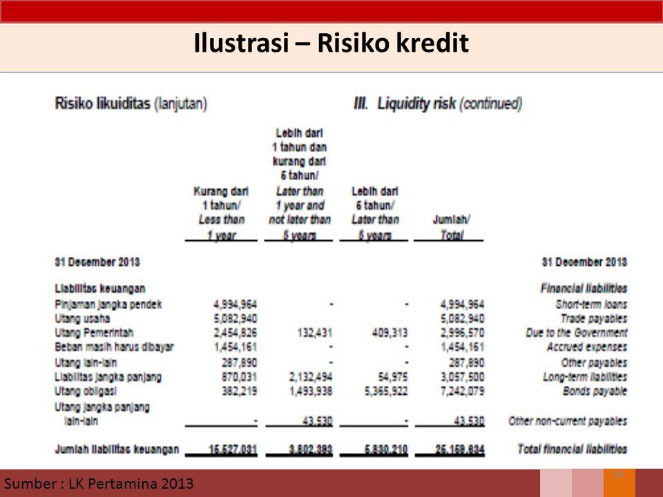 Ilustrasi – Risiko kredit