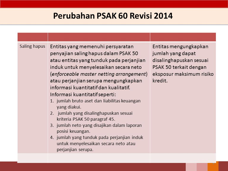 Perubahan PSAK 60 Revisi 2014 Saling hapus.