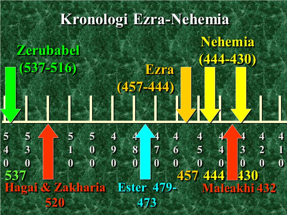 Kronologi Ezra-Nehemia