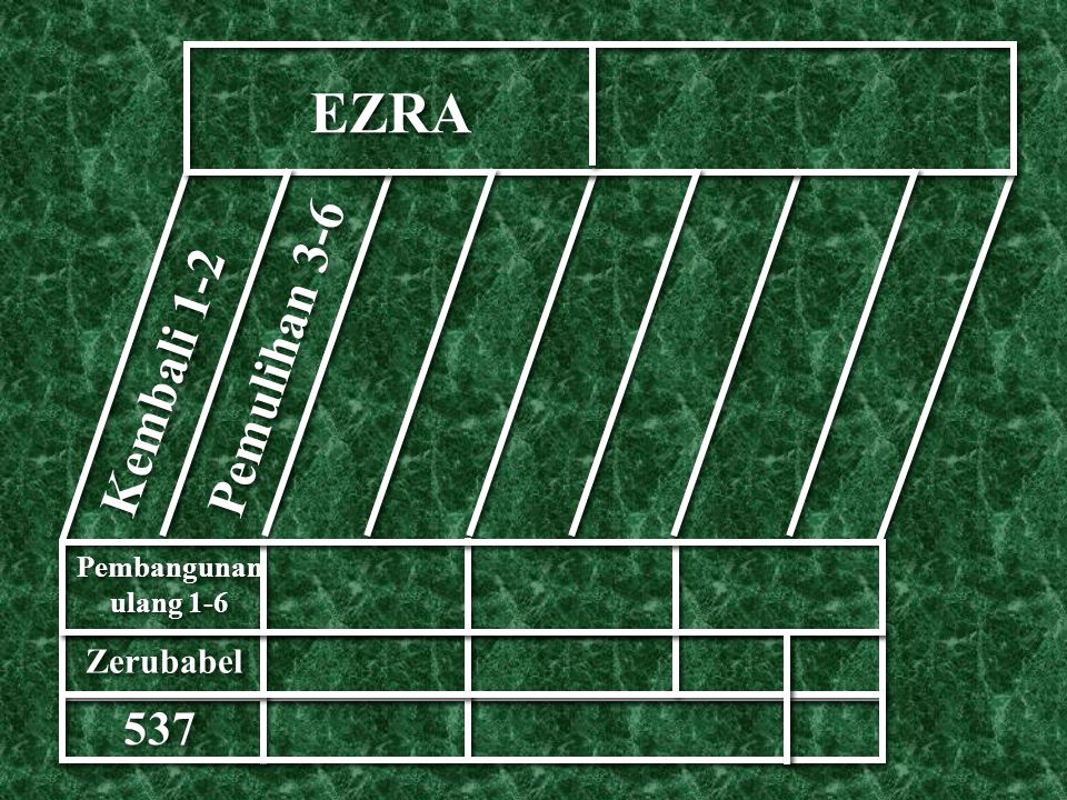 EZRA Kembali 1-2 Pemulihan 3-6 Pembangunan ulang 1-6 Zerubabel 537