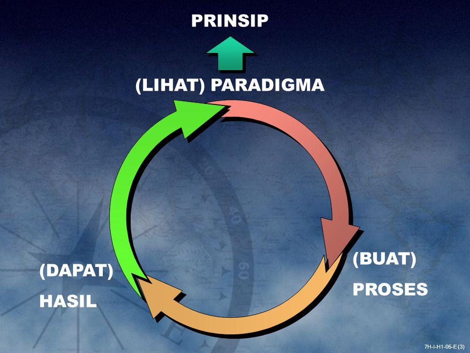 PRINSIP (LIHAT) PARADIGMA (BUAT) PROSES (DAPAT) HASIL 7H-I-H1-05-E (3)