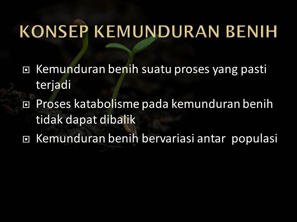 KONSEP KEMUNDURAN BENIH