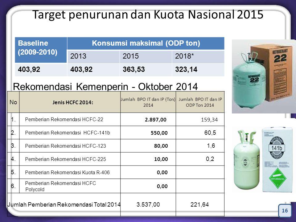 Target penurunan dan Kuota Nasional 2015