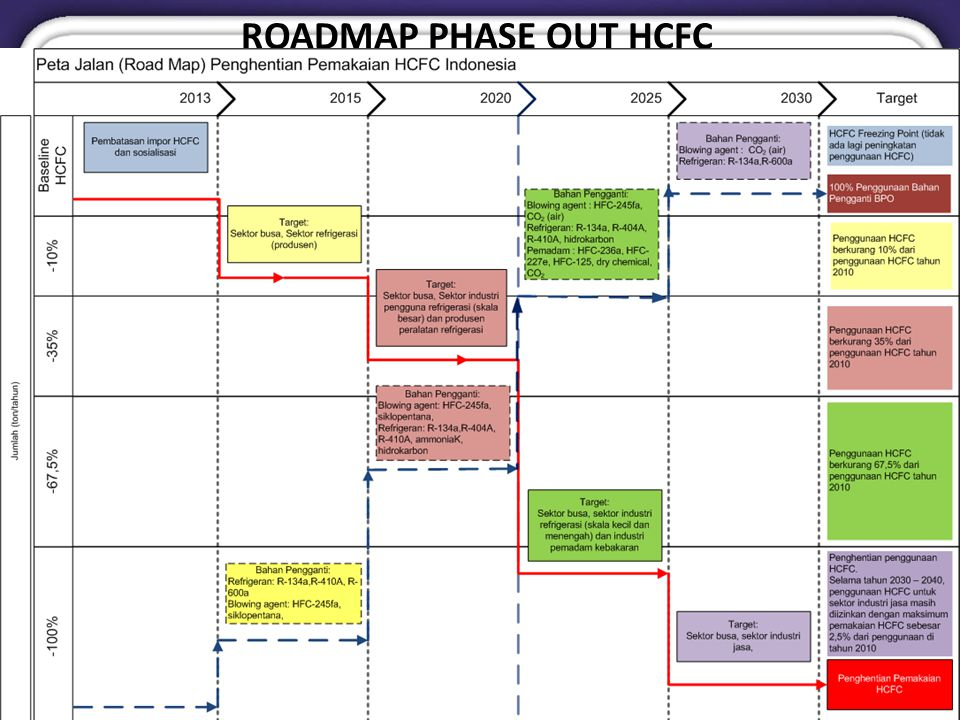 ROADMAP PHASE OUT HCFC
