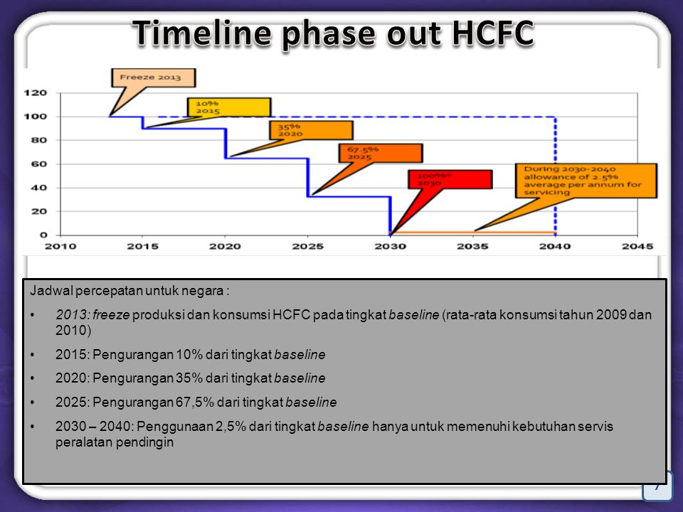 Timeline phase out HCFC