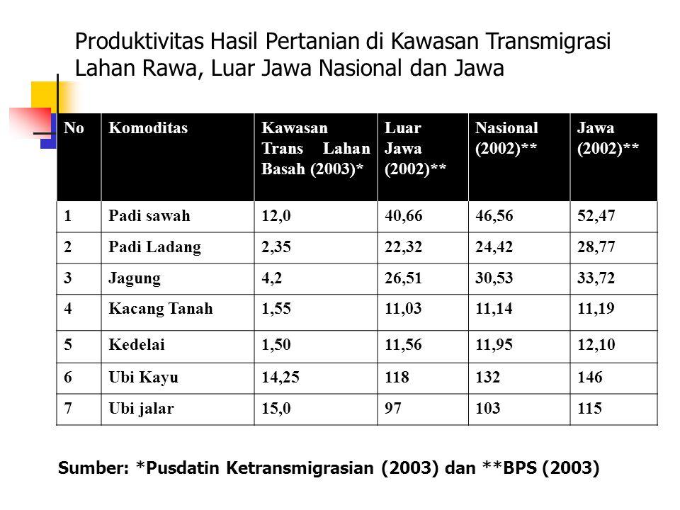 Produktivitas Hasil Pertanian di Kawasan Transmigrasi Lahan Rawa, Luar Jawa Nasional dan Jawa