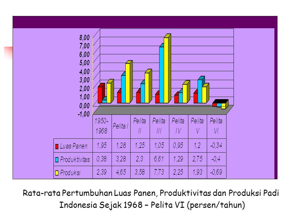 Rata-rata Pertumbuhan Luas Panen, Produktivitas dan Produksi Padi