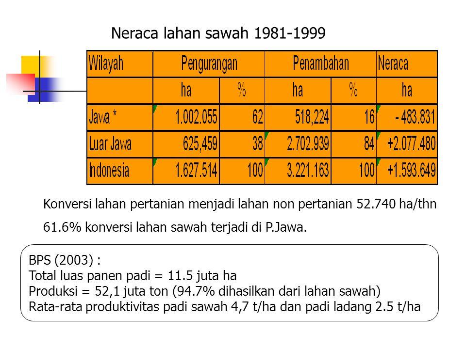 Neraca lahan sawah 1981-1999 Konversi lahan pertanian menjadi lahan non pertanian 52.740 ha/thn. 61.6% konversi lahan sawah terjadi di P.Jawa.