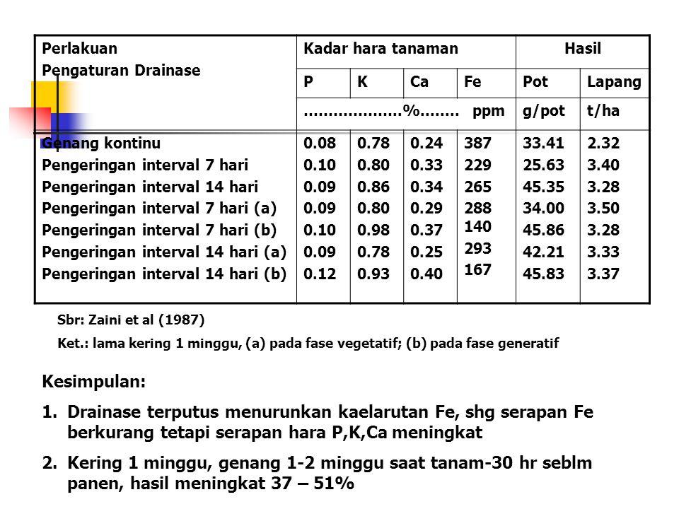 Perlakuan Pengaturan Drainase. Kadar hara tanaman. Hasil. P. K. Ca. Fe. Pot. Lapang. ………………..%........ ppm.