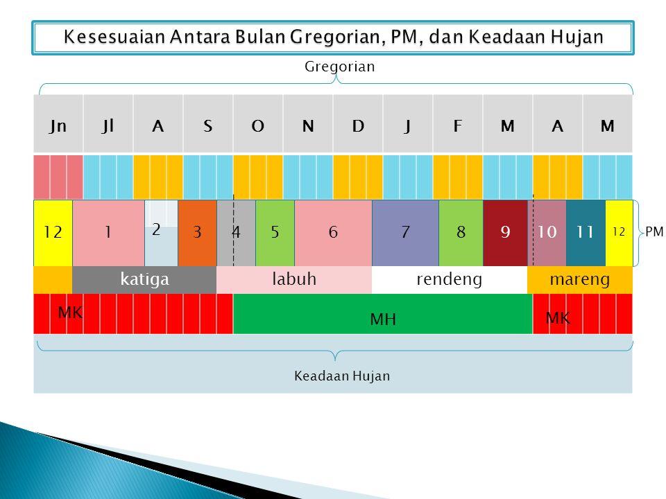 Kesesuaian Antara Bulan Gregorian, PM, dan Keadaan Hujan