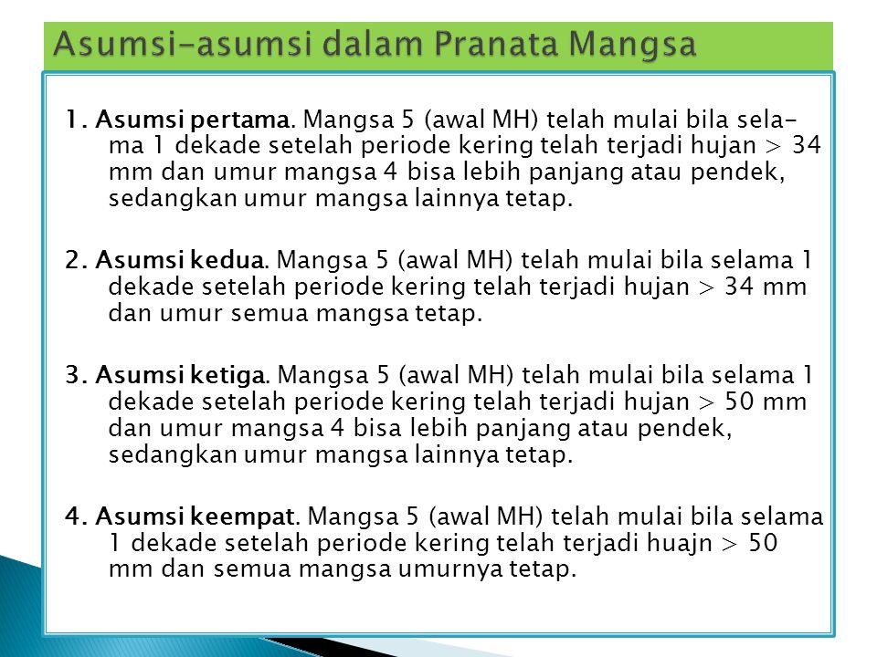 Asumsi-asumsi dalam Pranata Mangsa