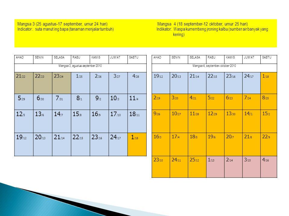 Mangsa 3 (25 agustus-17 september, umur 24 hari) Mangsa 4 (18 september-12 oktober, umur 25 hari)