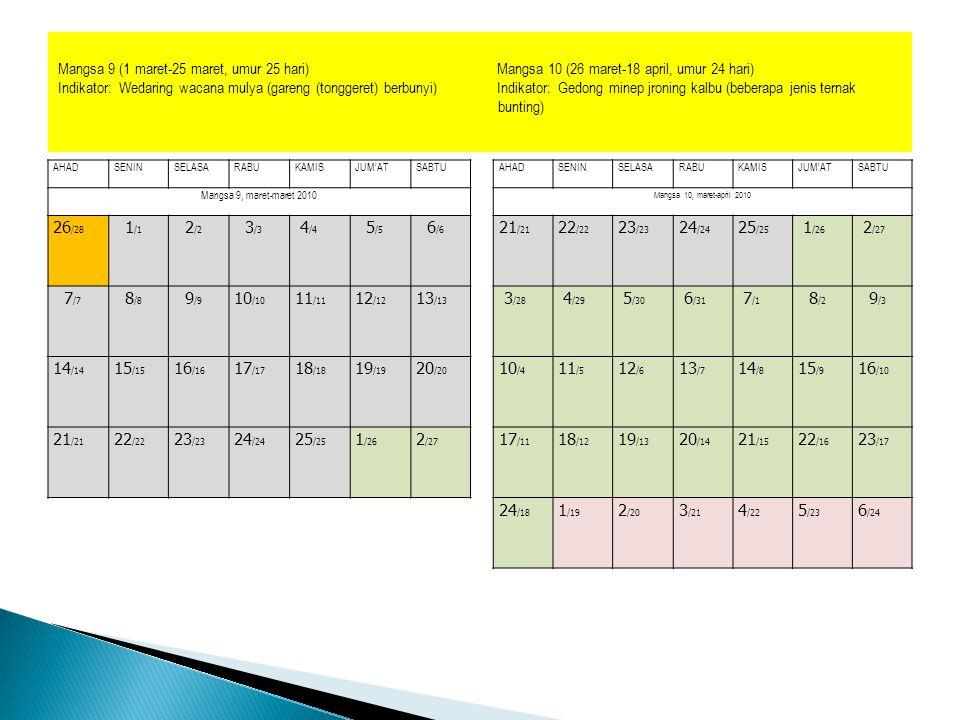 Mangsa 9 (1 maret-25 maret, umur 25 hari) Mangsa 10 (26 maret-18 april, umur 24 hari)