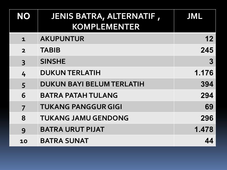 JENIS BATRA, ALTERNATIF , KOMPLEMENTER
