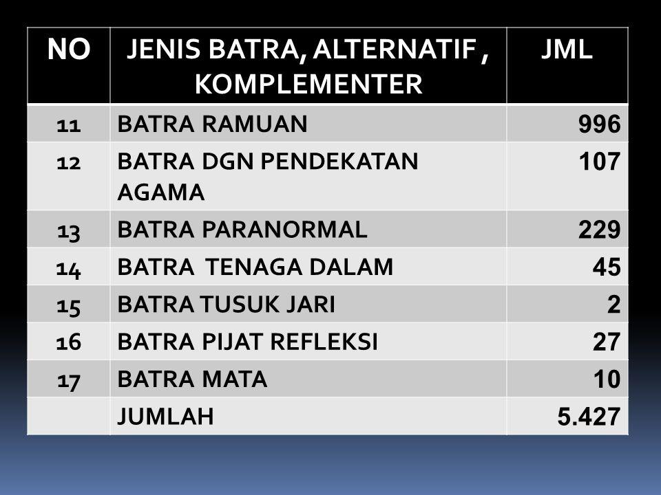 JENIS BATRA, ALTERNATIF , KOMPLEMENTER