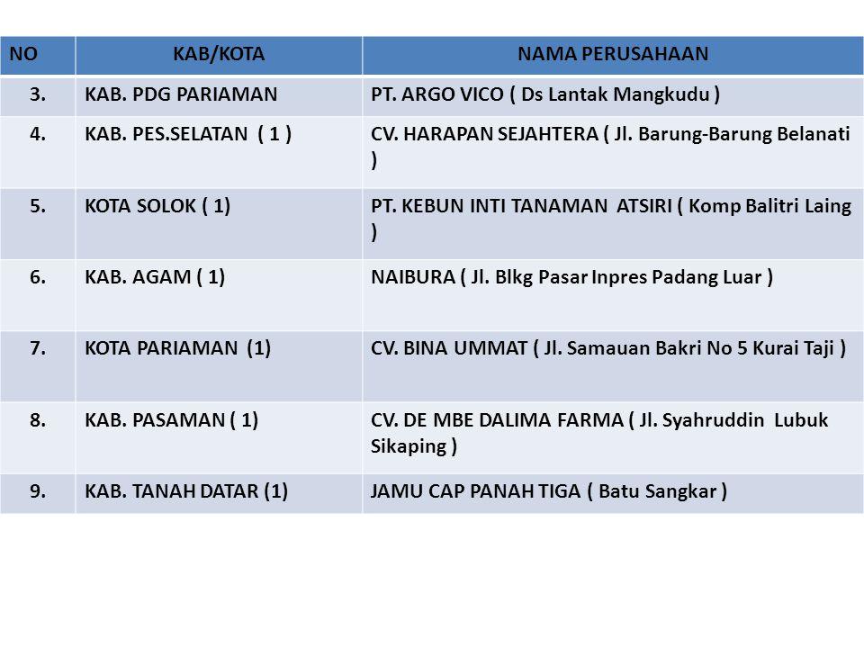 NO KAB/KOTA. NAMA PERUSAHAAN. 3. KAB. PDG PARIAMAN. PT. ARGO VICO ( Ds Lantak Mangkudu ) 4. KAB. PES.SELATAN ( 1 )