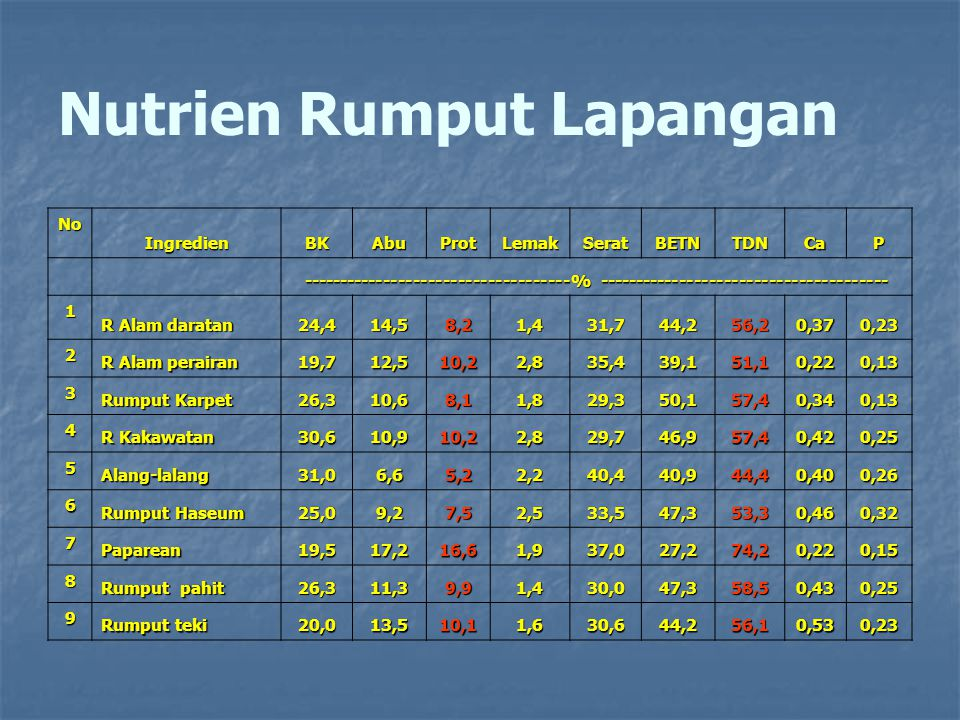 Nutrien Rumput Lapangan