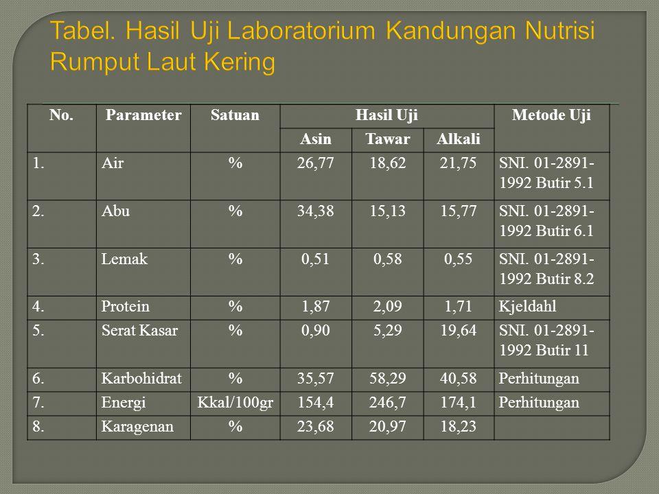 Tabel. Hasil Uji Laboratorium Kandungan Nutrisi Rumput Laut Kering