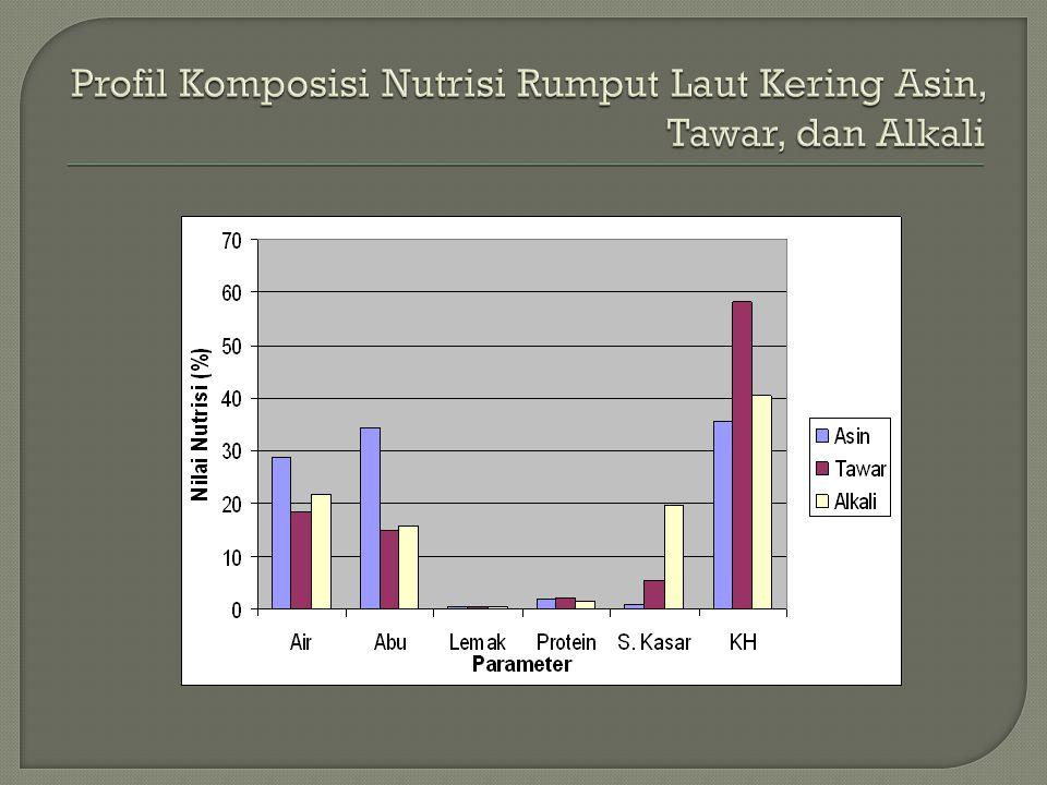 Profil Komposisi Nutrisi Rumput Laut Kering Asin, Tawar, dan Alkali
