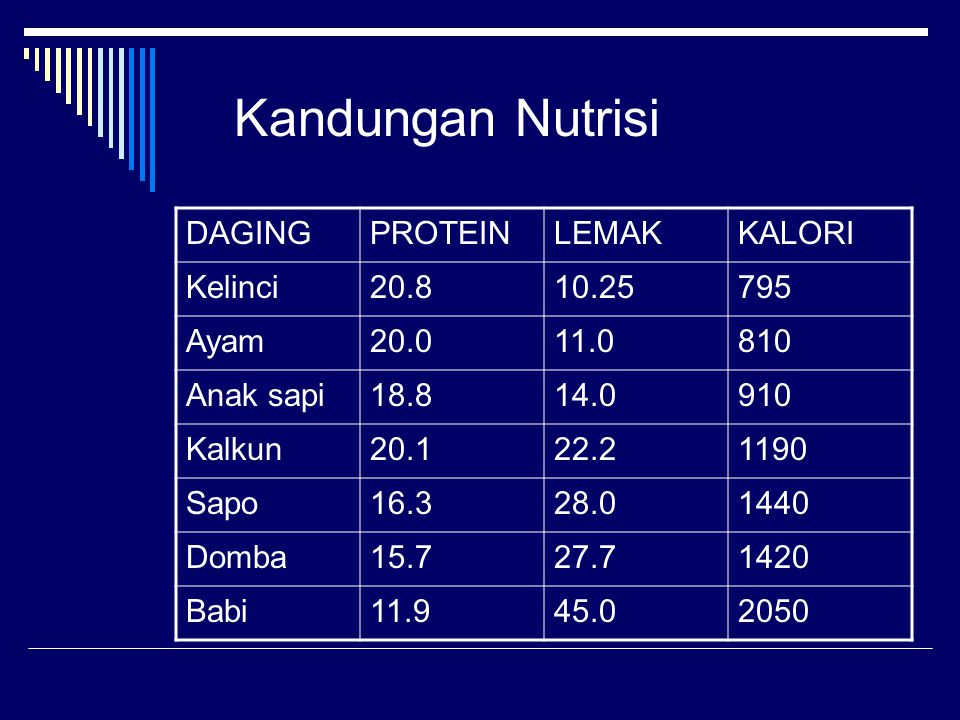 Kandungan Nutrisi DAGING PROTEIN LEMAK KALORI Kelinci 20.8 10.25 795
