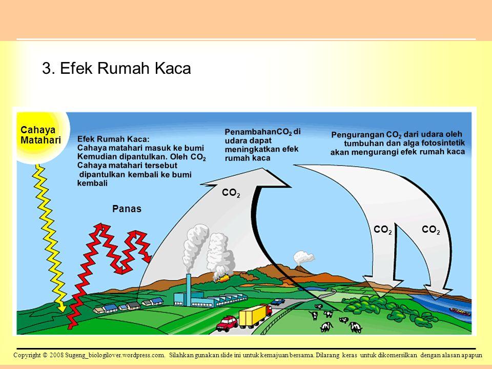 3. Efek Rumah Kaca Cahaya Matahari CO2 Panas CO2 CO2