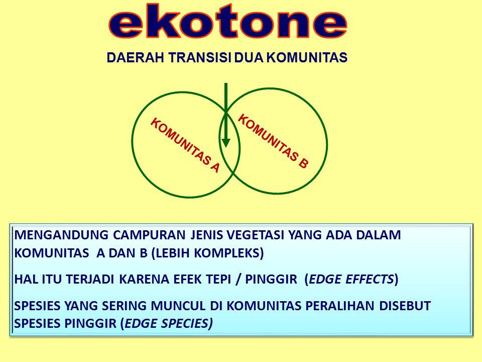 ekotone DAERAH TRANSISI DUA KOMUNITAS. KOMUNITAS B. KOMUNITAS A.