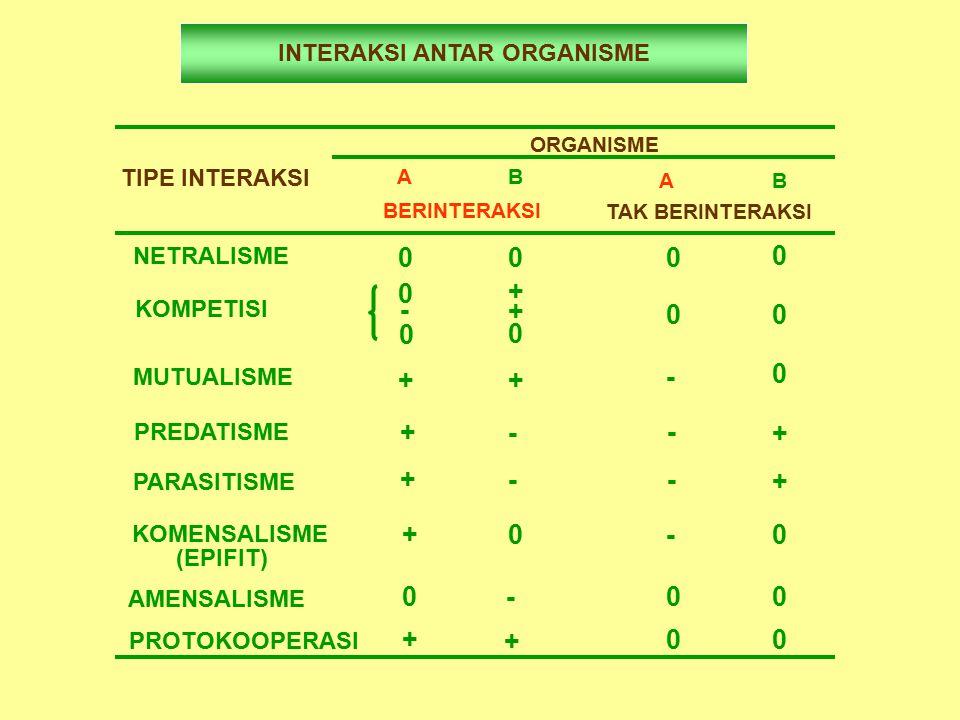INTERAKSI ANTAR ORGANISME