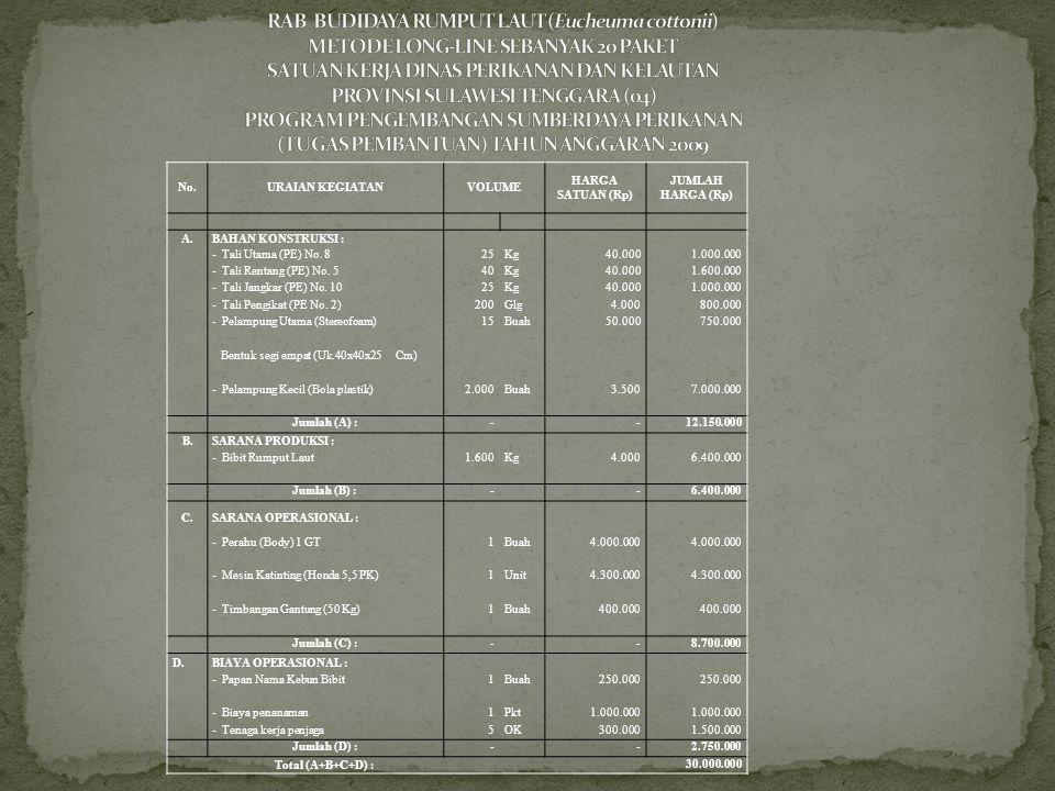 RAB BUDIDAYA RUMPUT LAUT (Eucheuma cottonii) METODE LONG-LINE SEBANYAK 20 PAKET SATUAN KERJA DINAS PERIKANAN DAN KELAUTAN PROVINSI SULAWESI TENGGARA (04) PROGRAM PENGEMBANGAN SUMBERDAYA PERIKANAN (TUGAS PEMBANTUAN) TAHUN ANGGARAN 2009