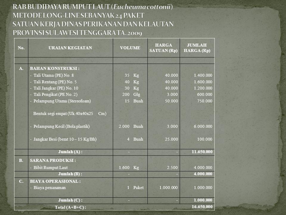 RAB BUDIDAYA RUMPUT LAUT (Eucheuma cottonii) METODE LONG-LINE SEBANYAK 24 PAKET SATUAN KERJA DINAS PERIKANAN DAN KELAUTAN PROVINSI SULAWESI TENGGARA TA. 2009