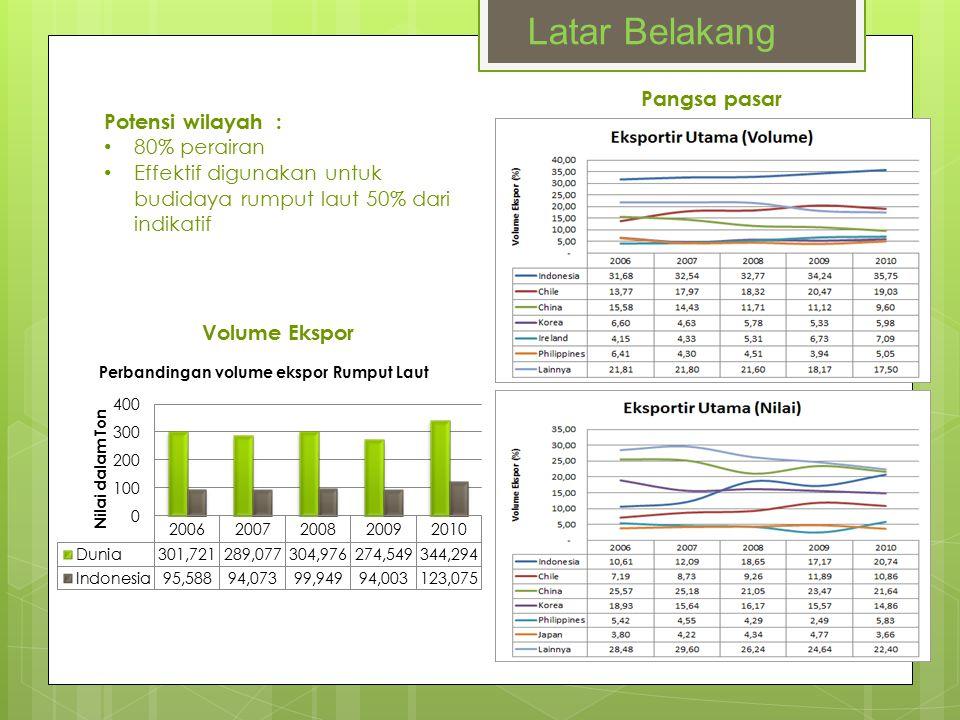 Latar Belakang Pangsa pasar Potensi wilayah : 80% perairan