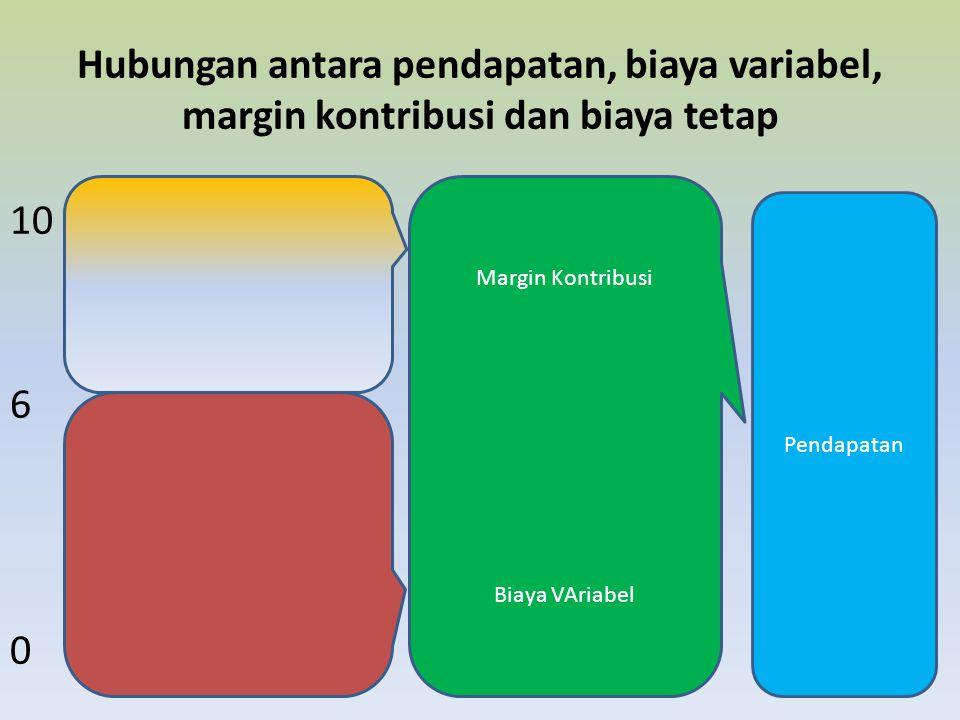 Hubungan antara pendapatan, biaya variabel, margin kontribusi dan biaya tetap
