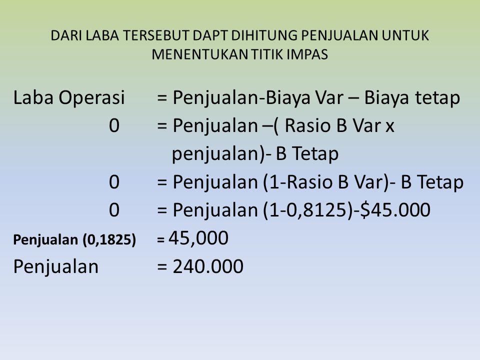 Laba Operasi = Penjualan-Biaya Var – Biaya tetap