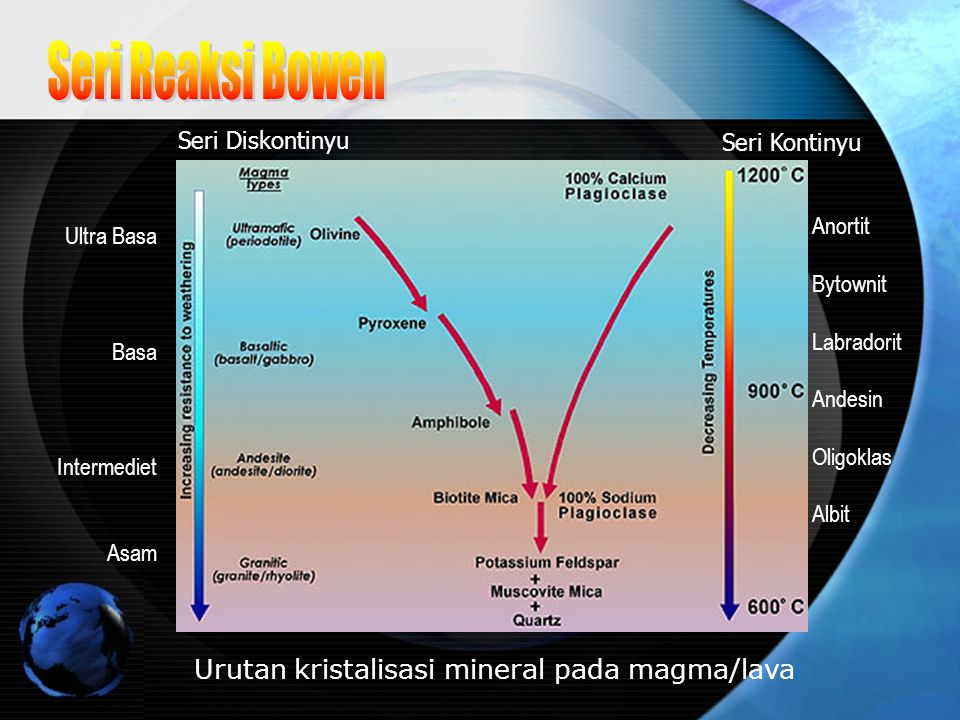 Seri Reaksi Bowen Urutan kristalisasi mineral pada magma/lava
