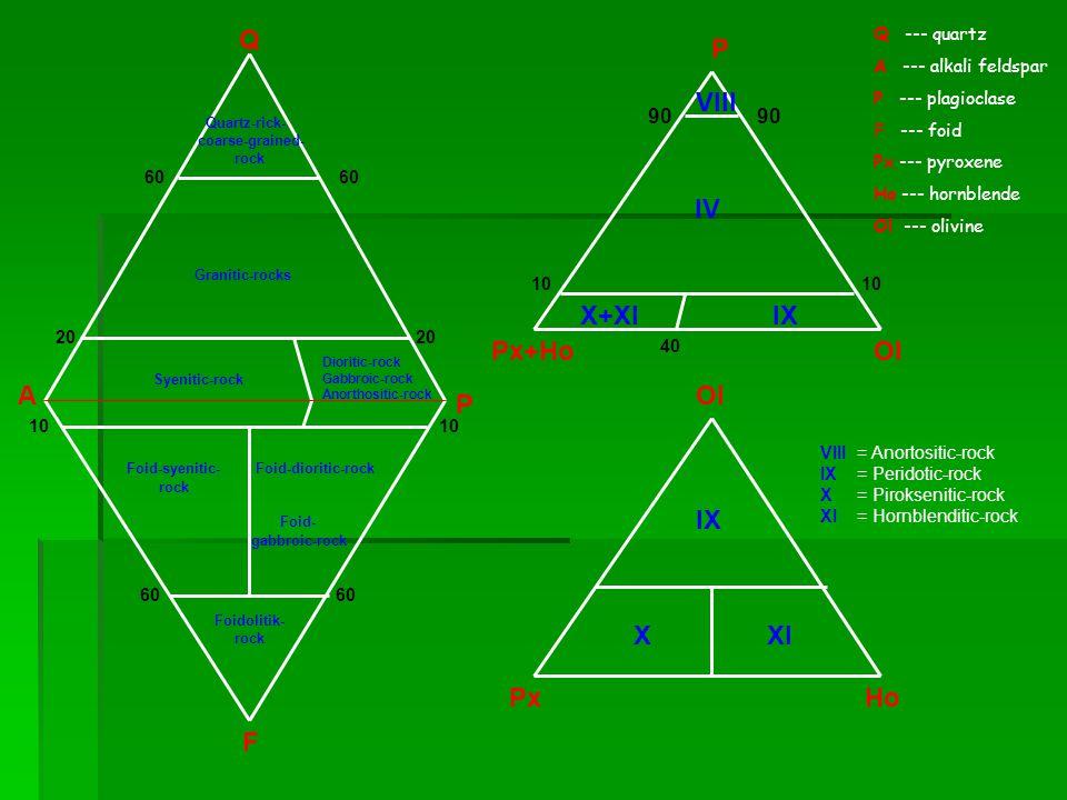 Q P VIII IV X+XI IX Px+Ho Ol A Ol P IX X XI Px Ho F 90 90 Q --- quartz