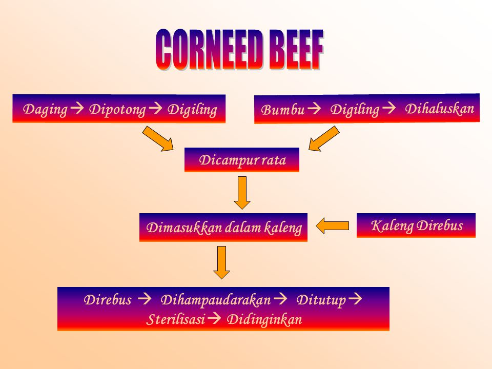 Daging  Dipotong  Digiling