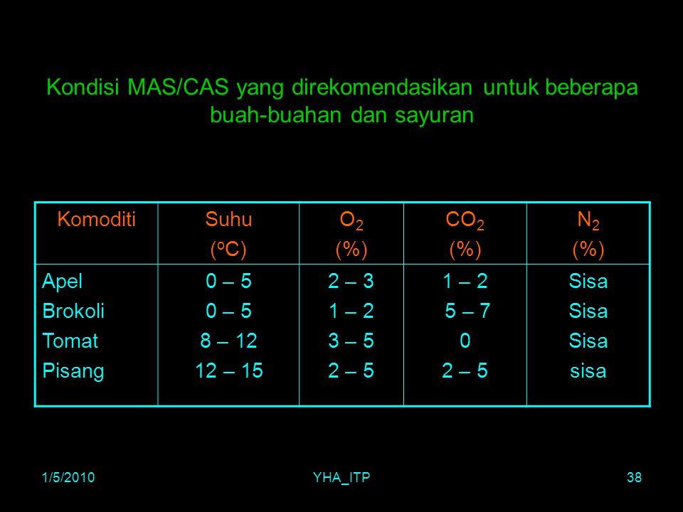 Kondisi MAS/CAS yang direkomendasikan untuk beberapa buah-buahan dan sayuran