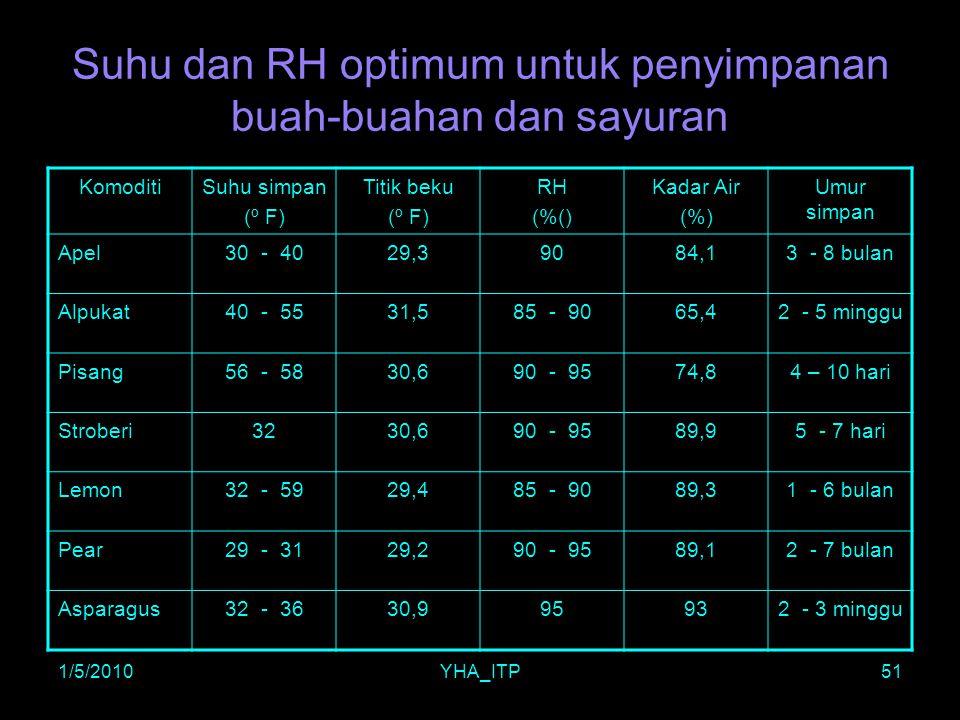 Suhu dan RH optimum untuk penyimpanan buah-buahan dan sayuran