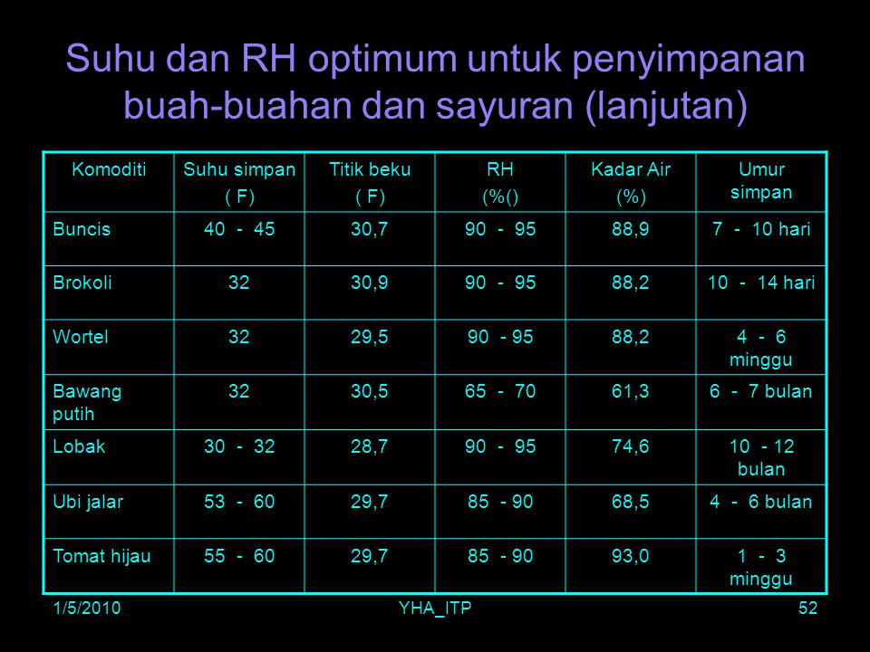 1/5/2010 Suhu dan RH optimum untuk penyimpanan buah-buahan dan sayuran (lanjutan) Komoditi. Suhu simpan.