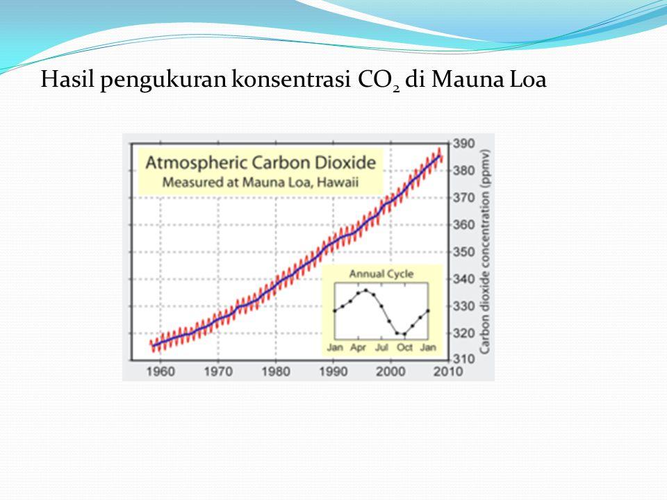 Hasil pengukuran konsentrasi CO2 di Mauna Loa