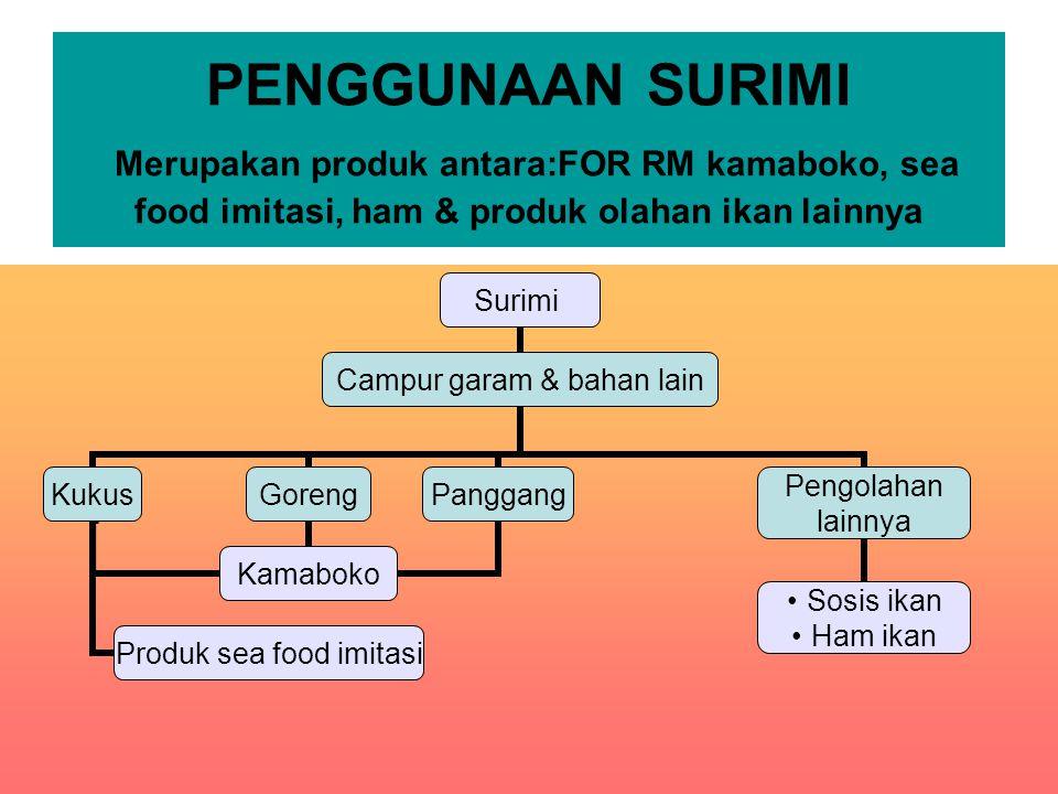 PENGGUNAAN SURIMI Merupakan produk antara:FOR RM kamaboko, sea food imitasi, ham & produk olahan ikan lainnya