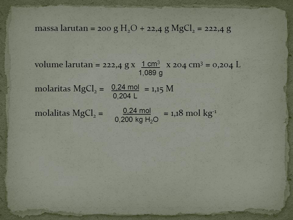 massa larutan = 200 g H2O + 22,4 g MgCl2 = 222,4 g volume larutan = 222,4 g x x 204 cm3 = 0,204 L molaritas MgCl2 = = 1,15 M molalitas MgCl2 = = 1,18 mol kg-1